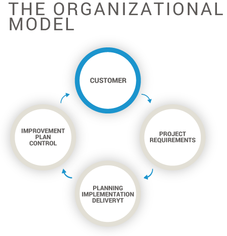 diamond organizational model • please remember that business process reengineering performing organization • this example model may be modified as needed so long.